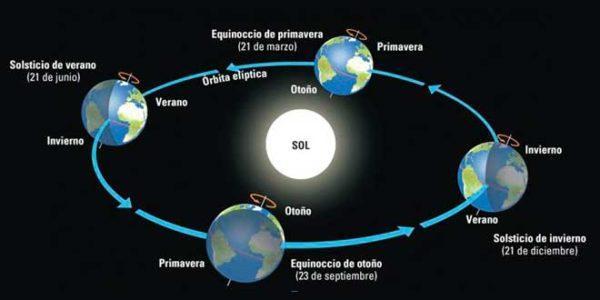 solsticios (1)