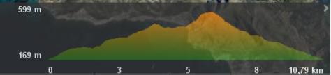perfil sierra de la muela